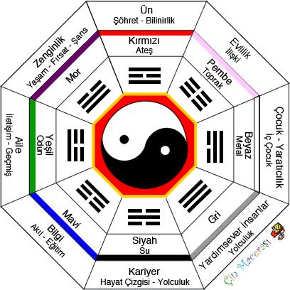 Feng Shui Nedir ?